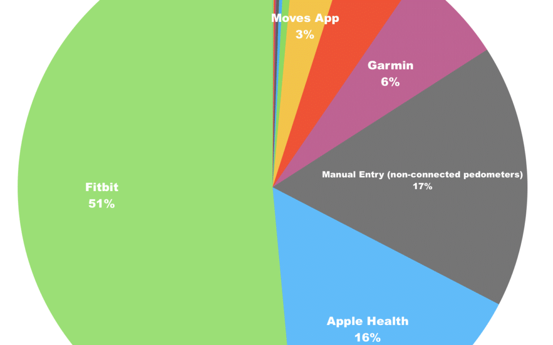 Where our data comes from – the marketshare of various connected devices